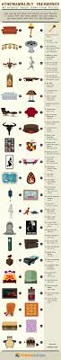 home decor infographic 40 home decor items from your favorite shows movies video games