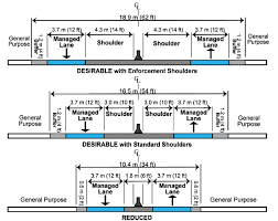 aashto clear zone table priced managed lane guide chapter 6 design fhwa operations