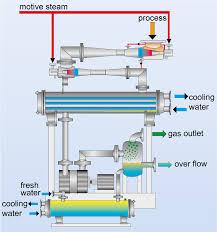 Water Ring Vaccum Pump Vacuum Systems Liquid Ring Vacuum Pump Surface Condenser