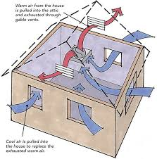 installing a gable vent fan fans in the attic do they help or do they hurt