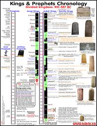 quotes from the bible justice bible chronology of kings of judah israel solved divided kingdom
