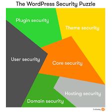 wordpress security 6 ways to harden your wordpress installation