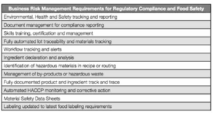 managing business risk in the food and beverage industry