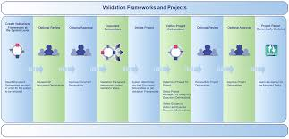 gxp master validation plan framework and projects valgenesis