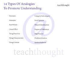 a guide for teaching with analogies