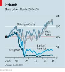 big banks are already aboard citi never reaps citigroup