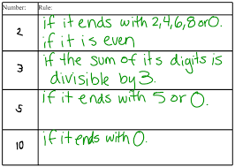 miss kahrimanis u0027s blog divisibility rules