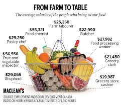 from farm to table who earns what from farm to table