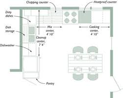 Designing Your Kitchen Layout Planning Your Kitchen Five Tools For Layout For Design It