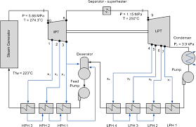 power cycles of generation iii and iii nuclear power plants
