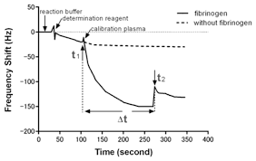 sensors free full text detection of fibrinogen and coagulation