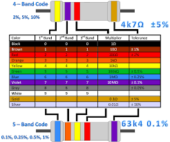 munsell color code wiring diagram components