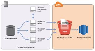 dms aws database blog