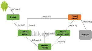 android application lifecycle android tutorial android activity lifecycle android lifecycle