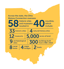 Map Of The State Of Ohio by Visit Ohio History Connection