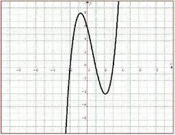 nonlinear functions math tutorvista com
