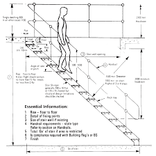 Stair Handrail Requirements Stair Layout Terms Industrial Platforms Guide Industrial
