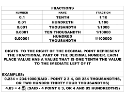 Inches Fraction Table Math Reference Materials Engineering Design Technology