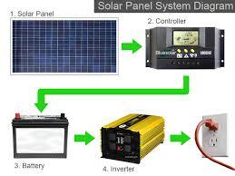 solar panel wiring dolgular com