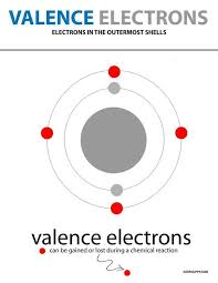 Electron Shells Worksheet What Is Valence Shells Valence Electrons And Its Significance
