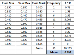 Frequency Distribution Table Amcstats Frequency Distribution Table