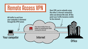 all about vpns tiptopsecurity
