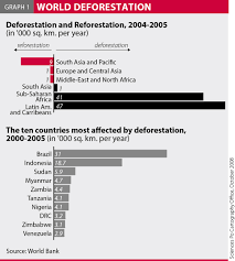 global issues versus local policies lessons from deforesting the