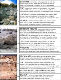 desert wetlands in the geologic record sciencedirect