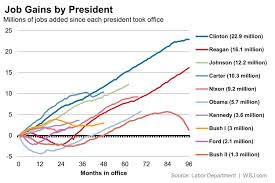 jobs under obama administration in ranking presidents by job creation obama still lags real