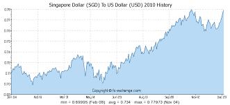 Usd To Sgd Singapore Dollar Sgd To Us Dollar Usd On 31 Dec 2017 31 12 2017