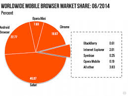 android vs iphone market android reached a record 85 smartphone market in q2 2014