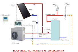 solar water heaters v s heat pump water heaters competitors or