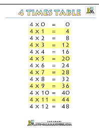Multiplication Time Tables 4 Times Table