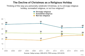 merry or happy holidays what these preferences reveal