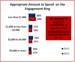 how much does an engagement ring cost marvelous engagement ring average price 16 in home design ideas