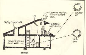 passive solar home design plans download heating house plans adhome inexpensive solar passive home
