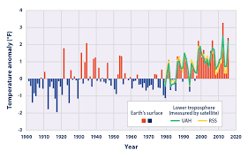 average global temperature by year table climate change indicators u s and global temperature climate