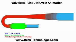 valveless pulse jet cycle animation youtube