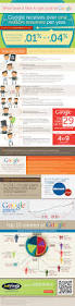 Job Getting Resumes by 8 Useful Recruitment Infographics Recruiterbox Blog