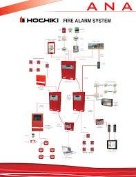 conventional fire alarm wiring diagram dolgular com