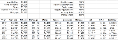 Rental Income And Expenses Spreadsheet The Finances Of Our City Rental And Country Homestead Frugalwoods
