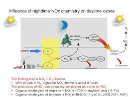 organic nitrates and ozone over eastern us jingqiu mao princeton