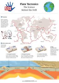 Plate Boundaries Map Infographic Plate Tectonics Kids Discover