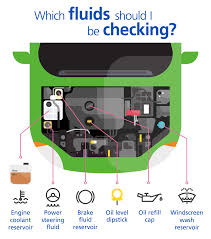 self service how to check fluid levels in your car aviva