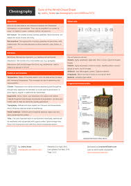 Prentice Hall Inc Science Worksheet Answers Soils Of The World Cheat Sheet By Leahs Notes Http Www