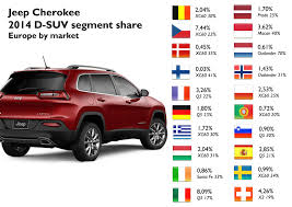 jeep suv 2014 usa and europe the 2 sides of the jeep cherokee fiat group u0027s world
