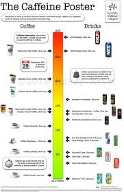 cocktail recipes poster the caffeine poster how much caffeine are you drinking visual ly