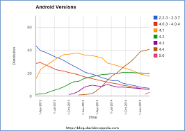 android distribution android version distribution time march 2015