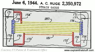 how strain gauges work explain that stuff