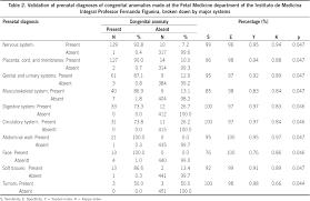 validation of ultrasound diagnosis of fetal anomalies at a